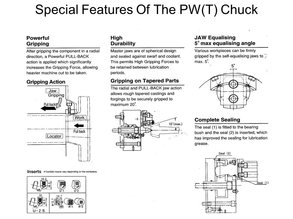 Special Features Of The PW(T) Chuck