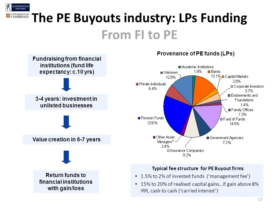 The PE Buyouts industry: LPs Funding From FI to PE 17 Fundraising from financial institutions (fund life expectancy: c.10 yrs) 3-4 years: investment in unlisted businesses Return funds to financial institutions with gain/loss Value creation in 6-7 years Typical fee structure for PE Buyout firms 1.5% to 2% of invested funds (management fee) 15% to 20% of realised capital gains…if gain above 8% IRR, cash to cash (carried interest) Provenance of PE funds (LPs)