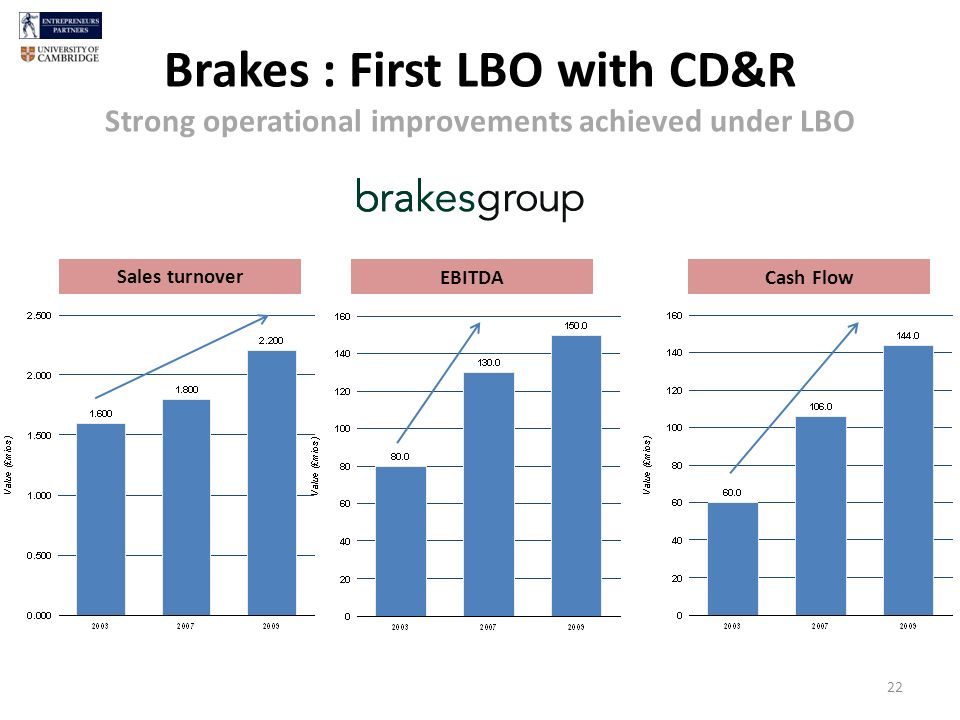 Brakes : First LBO with CD&R Strong operational improvements achieved under LBO 22 Sales turnover EBITDA Cash Flow