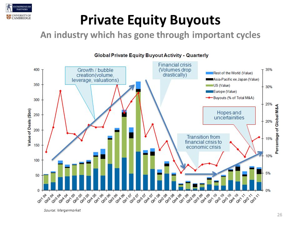 Growth / bubble creation(volume, leverage, valuations) Financial crisis (Volumes drop drastically) Transition from financial crisis to economic crisis Hopes and uncertainities Private Equity Buyouts An industry which has gone through important cycles Source: Mergermarket 26
