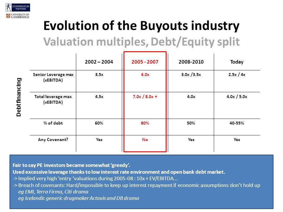 Evolution of the Buyouts industry Valuation multiples, Debt/Equity split 27 2002 – 20042005 - 20072008-2010Today Senior Leverage max (xEBITDA) 3.5x6.0x3.0x /3.5x2.5x / 4x Total leverage max (xEBITDA) 4.5x7.0x / 8.0x +4.0x4.0x / 5.0x % of debt60%80%50%40-55% Any Covenant?YesNoYes Debt financing Fair to say PE investors became somewhat greedy.