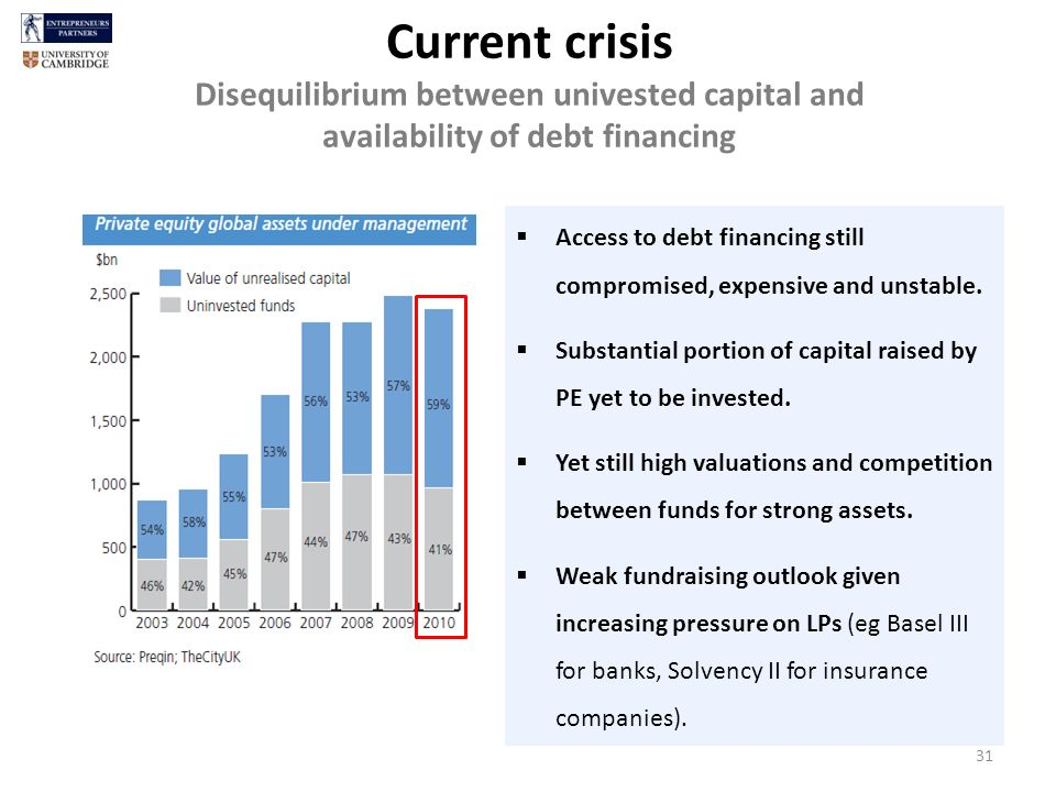 Current crisis Disequilibrium between univested capital and availability of debt financing Access to debt financing still compromised, expensive and unstable.