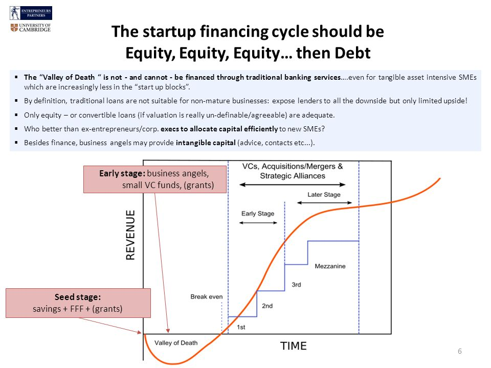 The startup financing cycle should be Equity, Equity, Equity… then Debt Seed stage: savings + FFF + (grants) Early stage: business angels, small VC funds, (grants) The Valley of Death is not - and cannot - be financed through traditional banking services….even for tangible asset intensive SMEs which are increasingly less in the start up blocks.