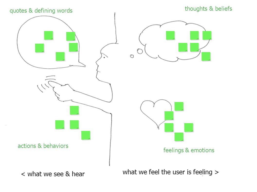 quotes & defining words actions & behaviors feelings & emotions thoughts & beliefs < what we see & hear what we feel the user is feeling >