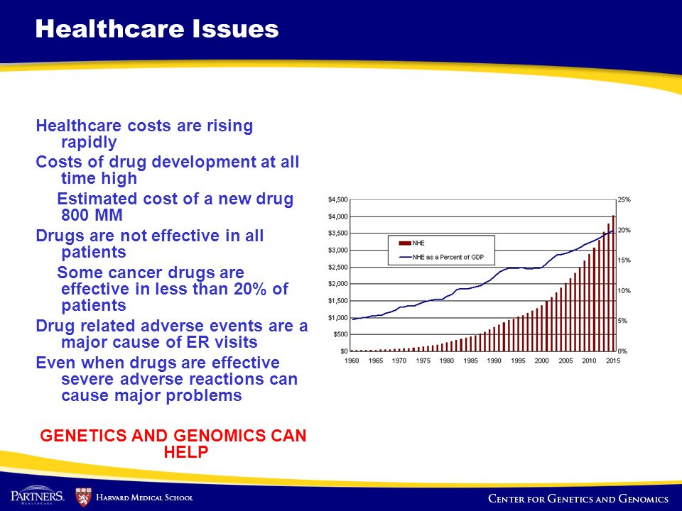 Healthcare Issues Healthcare costs are rising rapidly Costs of drug development at all time high Estimated cost of a new drug 800 MM Drugs are not eff