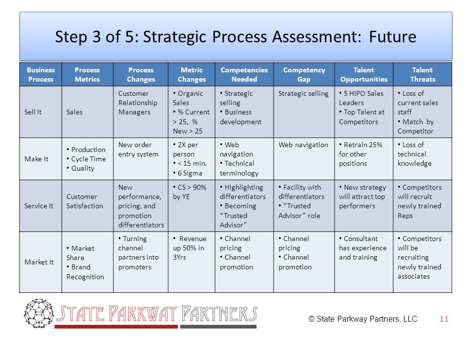 © State Parkway Partners, LLC Step 3 of 5: Strategic Process Assessment: Future Business Process Process Metrics Process Changes Metric Changes Competencies Needed Competency Gap Talent Opportunities Talent Threats Sell ItSales Customer Relationship Managers Organic Sales % Current > 25, % New > 25 Strategic selling Business development Strategic selling 5 HIPO Sales Leaders Top Talent at Competitors Loss of current sales staff Match by Competitor Make It Production Cycle Time Quality New order entry system 2X per person < 15 min.