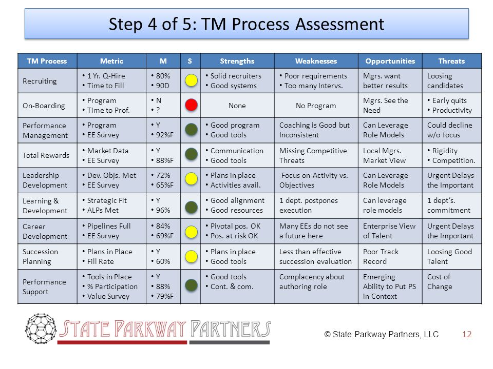 © State Parkway Partners, LLC Step 4 of 5: TM Process Assessment TM Process MetricMSStrengthsWeaknessesOpportunitiesThreats Recruiting 1 Yr.