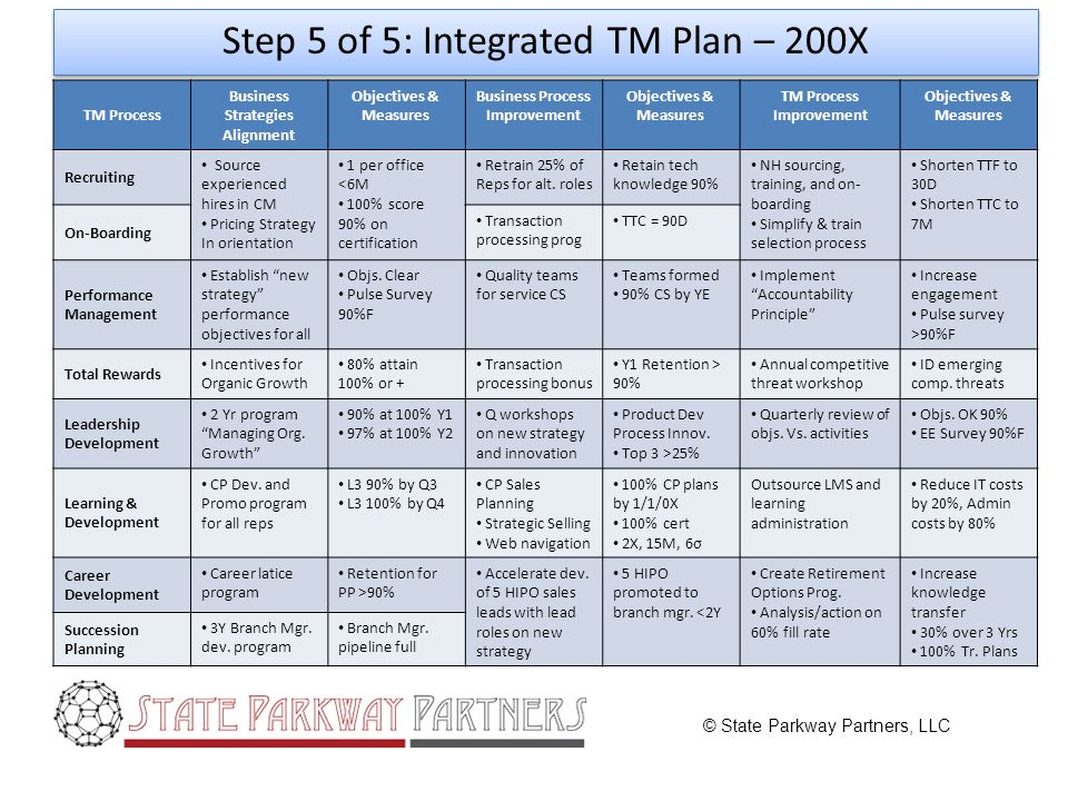 © State Parkway Partners, LLC Step 5 of 5: Integrated TM Plan – 200X TM Process Business Strategies Alignment Objectives & Measures Business Process Improvement Objectives & Measures TM Process Improvement Objectives & Measures Recruiting Source experienced hires in CM Pricing Strategy In orientation 1 per office <6M 100% score 90% on certification Retrain 25% of Reps for alt.