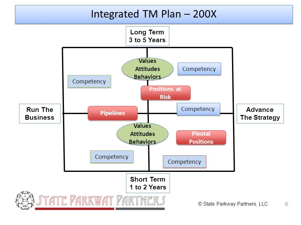 © State Parkway Partners, LLC 6 Integrated TM Plan – 200X Advance The Strategy Run The Business Long Term 3 to 5 Years Short Term 1 to 2 Years Pipelines Positions at Risk Pivotal Positions Competency Values Attitudes Behaviors Values Attitudes Behaviors Values Attitudes Behaviors Values Attitudes Behaviors