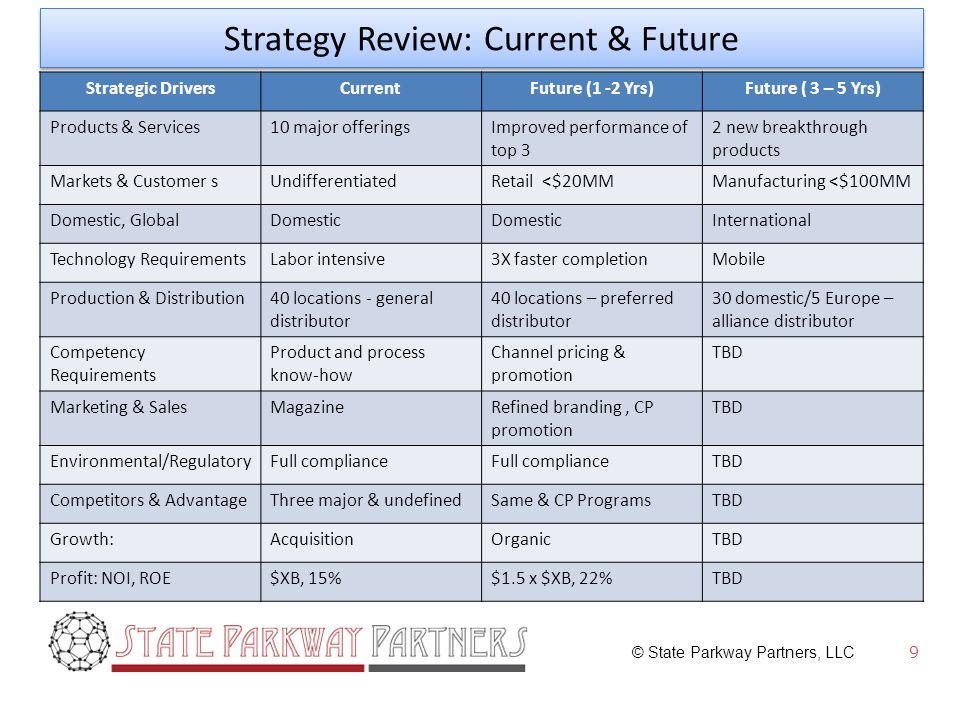 © State Parkway Partners, LLC 9 Strategy Review: Current & Future Strategic DriversCurrentFuture (1 -2 Yrs)Future ( 3 – 5 Yrs) Products & Services10 major offeringsImproved performance of top 3 2 new breakthrough products Markets & Customer sUndifferentiatedRetail <$20MMManufacturing <$100MM Domestic, GlobalDomestic International Technology RequirementsLabor intensive3X faster completionMobile Production & Distribution40 locations - general distributor 40 locations – preferred distributor 30 domestic/5 Europe – alliance distributor Competency Requirements Product and process know-how Channel pricing & promotion TBD Marketing & SalesMagazineRefined branding, CP promotion TBD Environmental/RegulatoryFull compliance TBD Competitors & AdvantageThree major & undefinedSame & CP ProgramsTBD Growth:AcquisitionOrganicTBD Profit: NOI, ROE$XB, 15%$1.5 x $XB, 22%TBD
