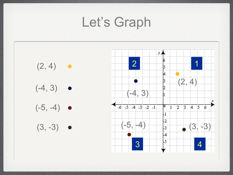 Lets Graph (2, 4) (-4, 3) (-5, -4) (3, -3) 12 34 (2, 4) (-4, 3) (-5, -4) (3, -3)