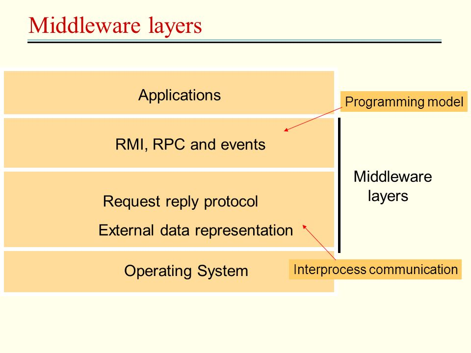 Middleware layers Applications Middleware layers Request reply protocol External data representation Operating System RMI, RPC and events Programming