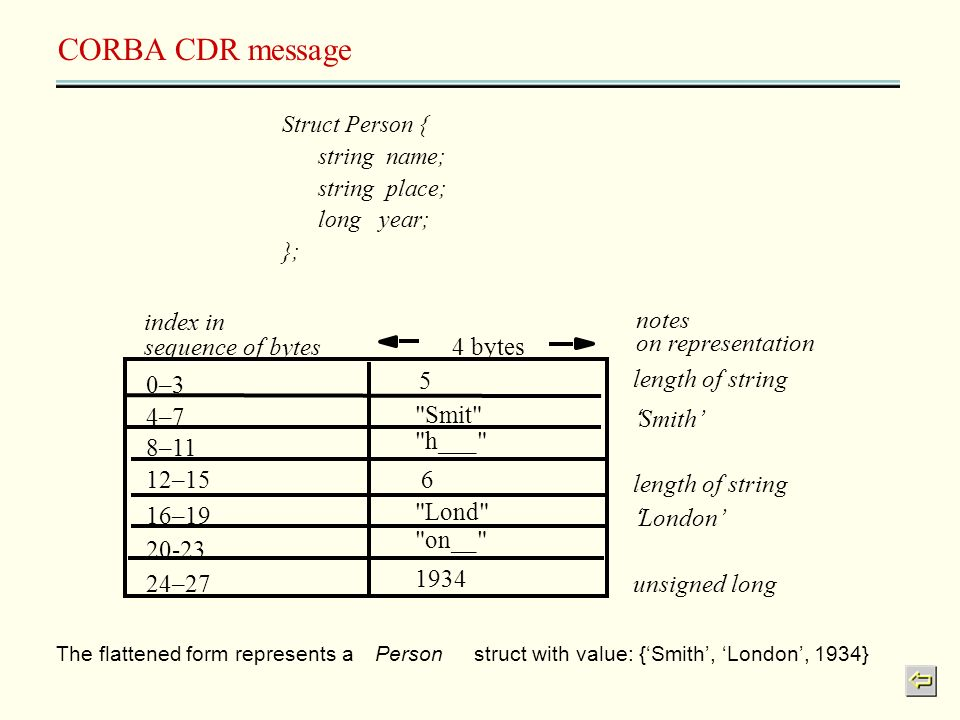 CORBA CDR message The flattened form represents aPerson struct with value: {Smith, London, 1934} 0–30–3 4–74–7 8–11 12–15 16–19 20-23 24–27 5