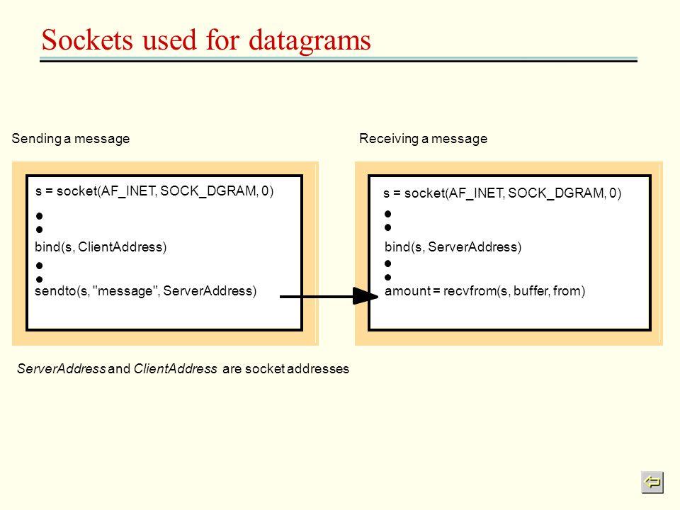 Sockets used for datagrams ServerAddress and ClientAddress are socket addresses Sending a messageReceiving a message bind(s, ClientAddress) sendto(s,