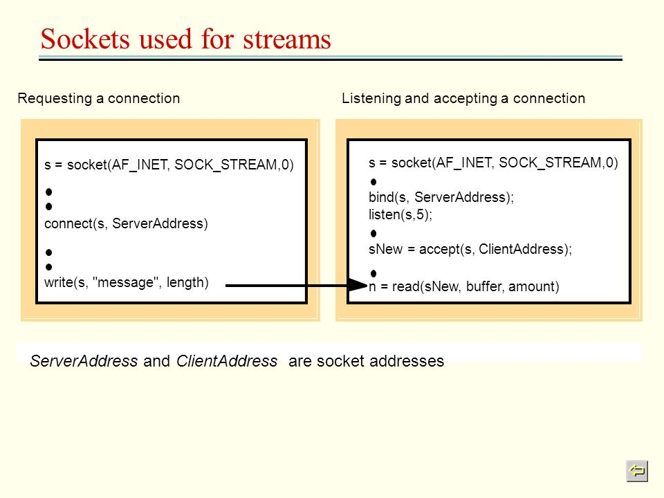 Sockets used for streams Requesting a connectionListening and accepting a connection bind(s, ServerAddress); listen(s,5); sNew = accept(s, ClientAddre