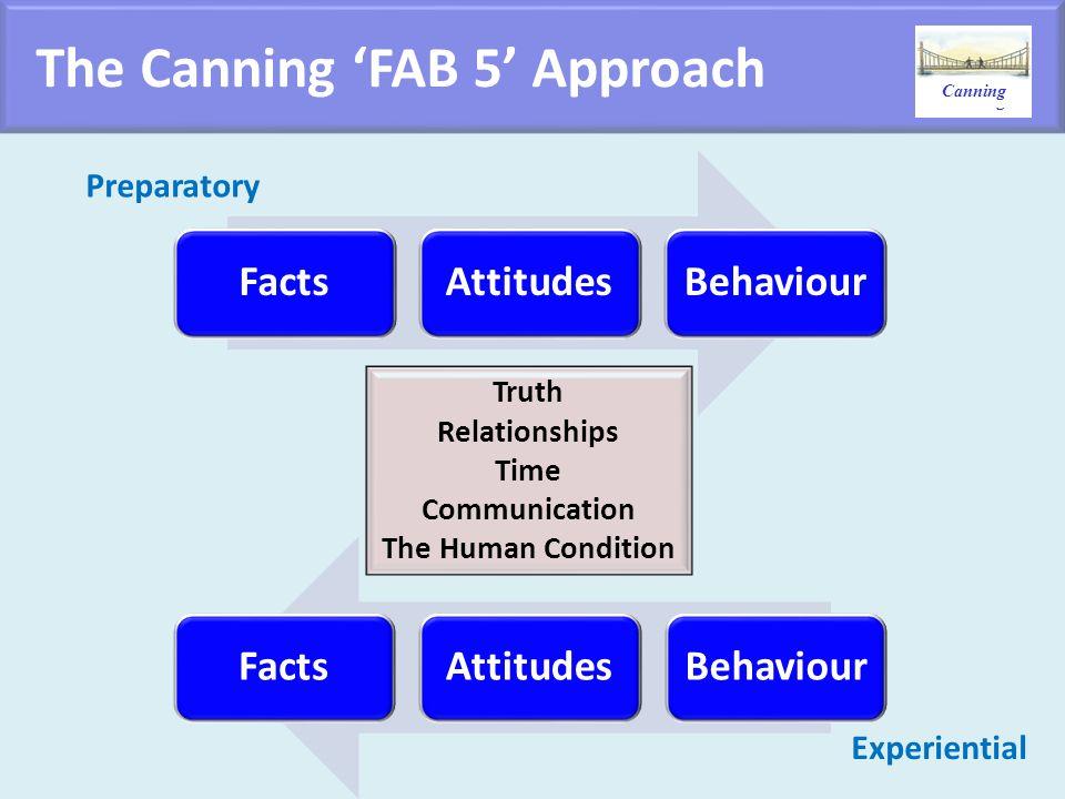 Canning FactsAttitudesBehaviour FactsAttitudesBehaviour Preparatory Experiential Truth Relationships Time Communication The Human Condition Canning Th