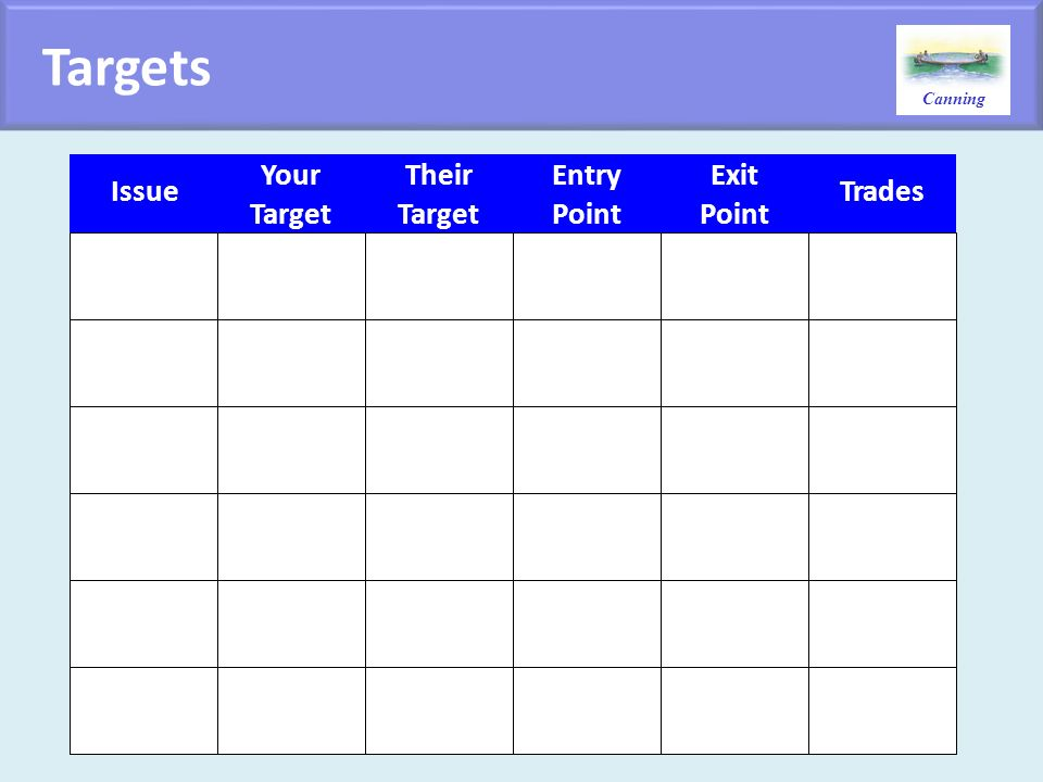 Canning Targets Issue Your Target Their Target Entry Point Exit Point Trades