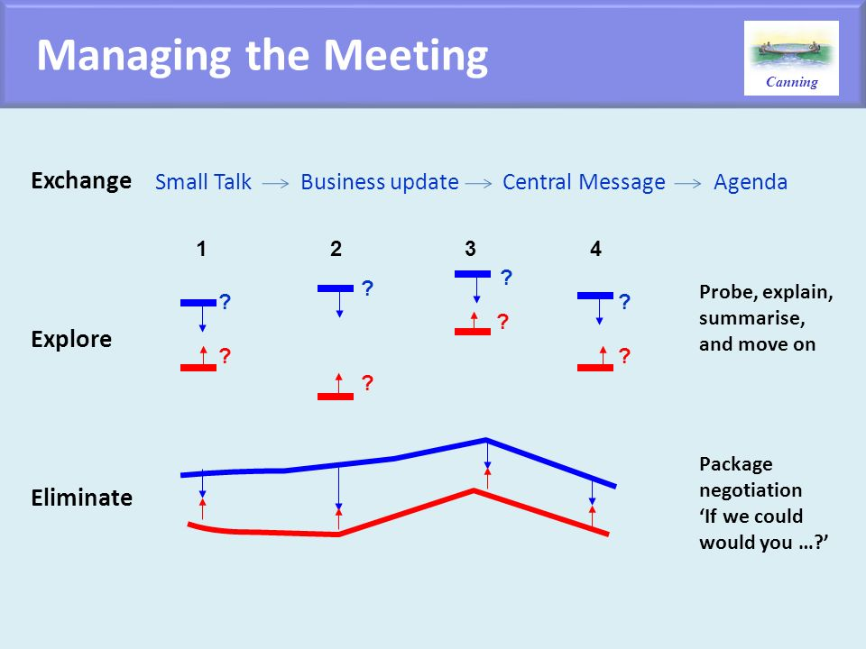 Canning ? ? ? ? Managing the Meeting Exchange Explore Eliminate Small Talk Business update Central Message Agenda 1 2 3 4 ? ? ? ? Probe, explain, summ
