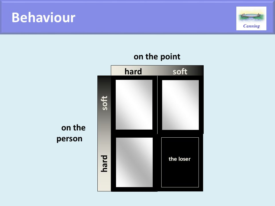 Canning hard the loser on the person on the point soft hard soft Behaviour