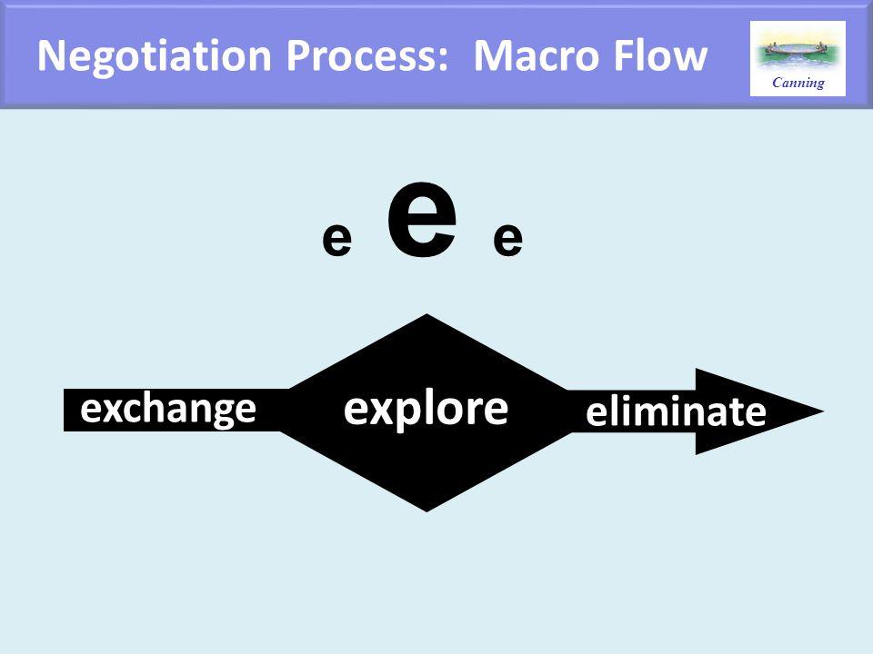 Canning exchange explore eliminate Negotiation Process: Macro Flow e e e
