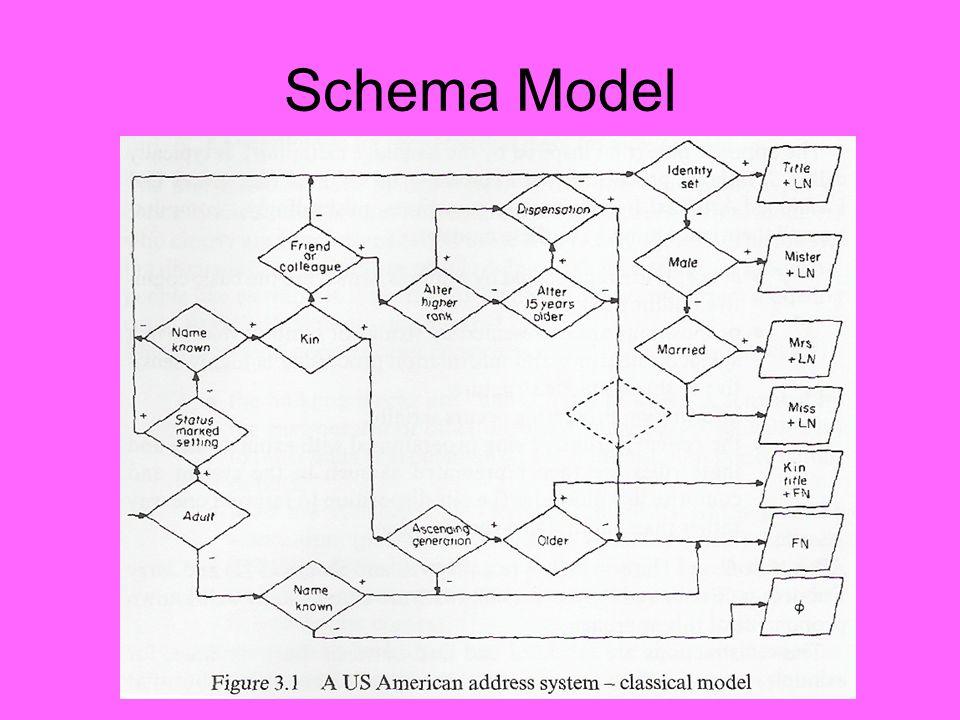Schema Model