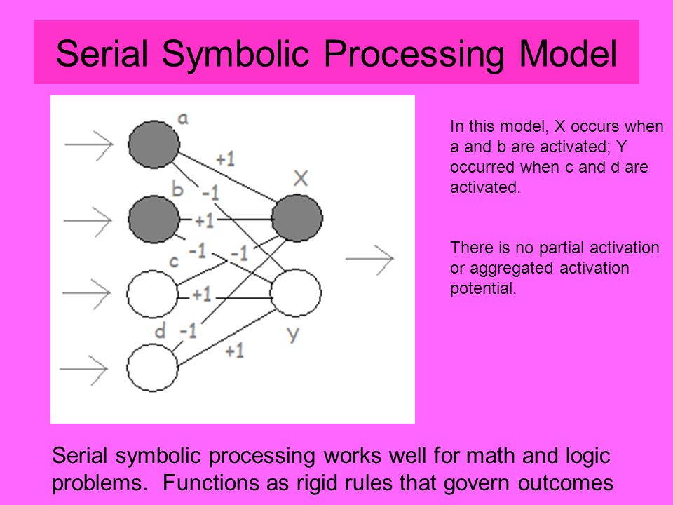 Serial Symbolic Processing Model Serial symbolic processing works well for math and logic problems.