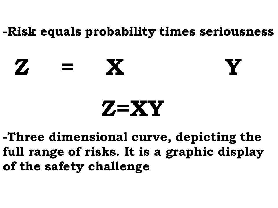 -Risk equals probability times seriousness Z = X Y -Three dimensional curve, depicting the full range of risks. It is a graphic display of the safety