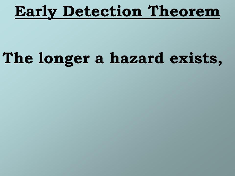 The longer a hazard exists,
