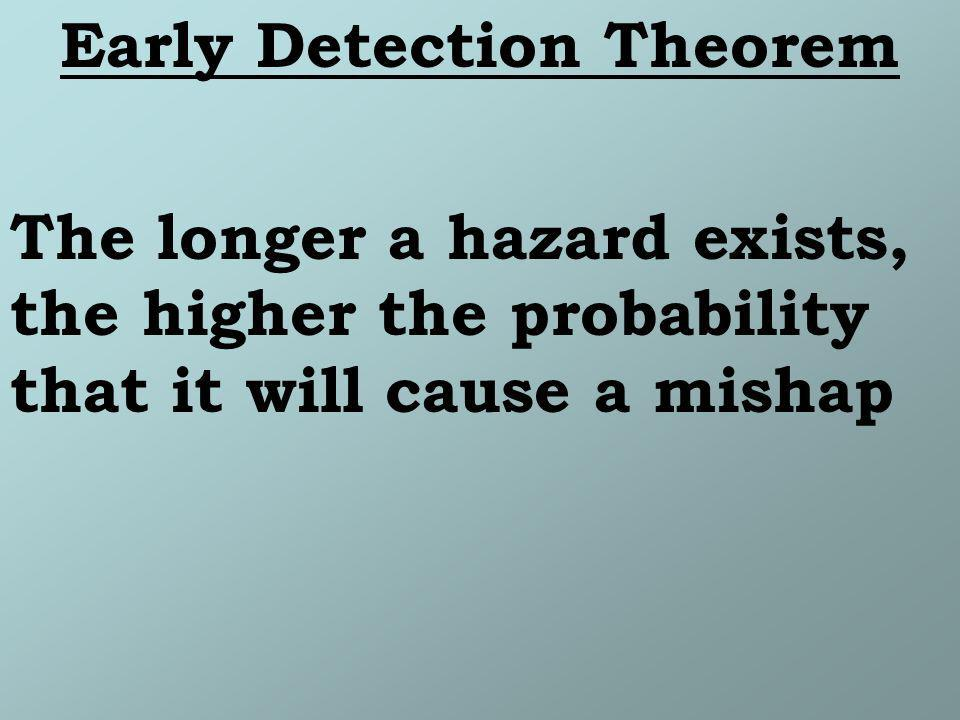 Early Detection Theorem The longer a hazard exists, the higher the probability that it will cause a mishap
