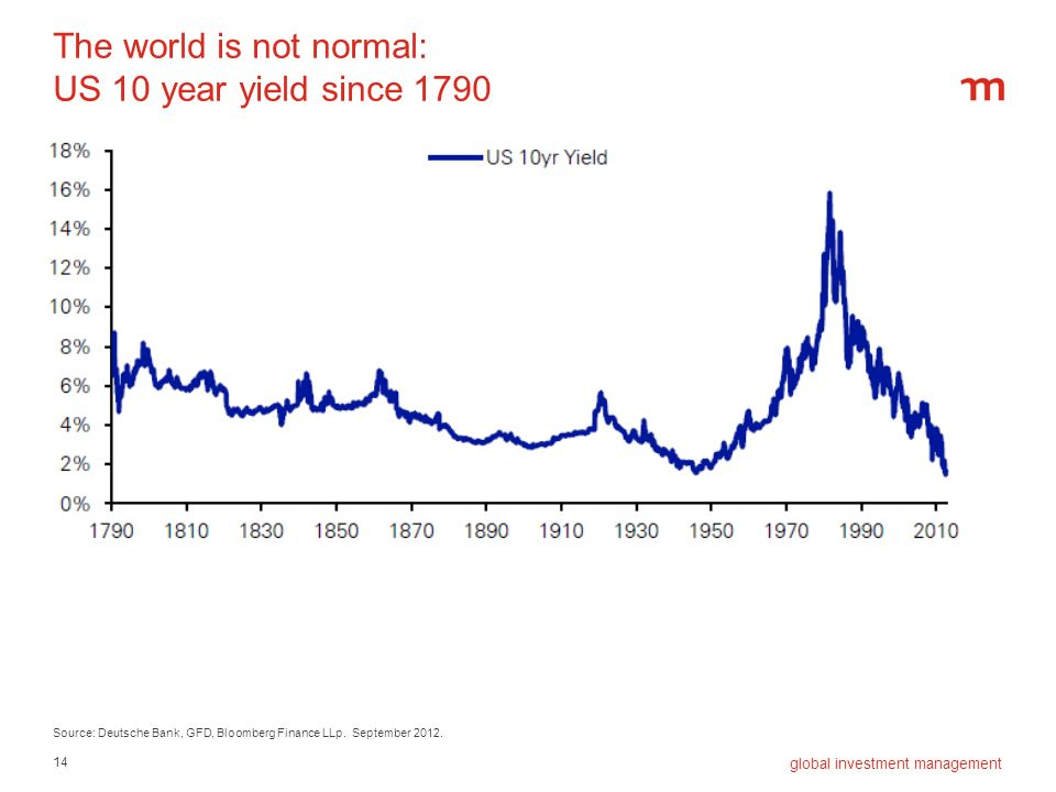 14 global investment management The world is not normal: US 10 year yield since 1790 Source: Deutsche Bank, GFD, Bloomberg Finance LLp. September 2012