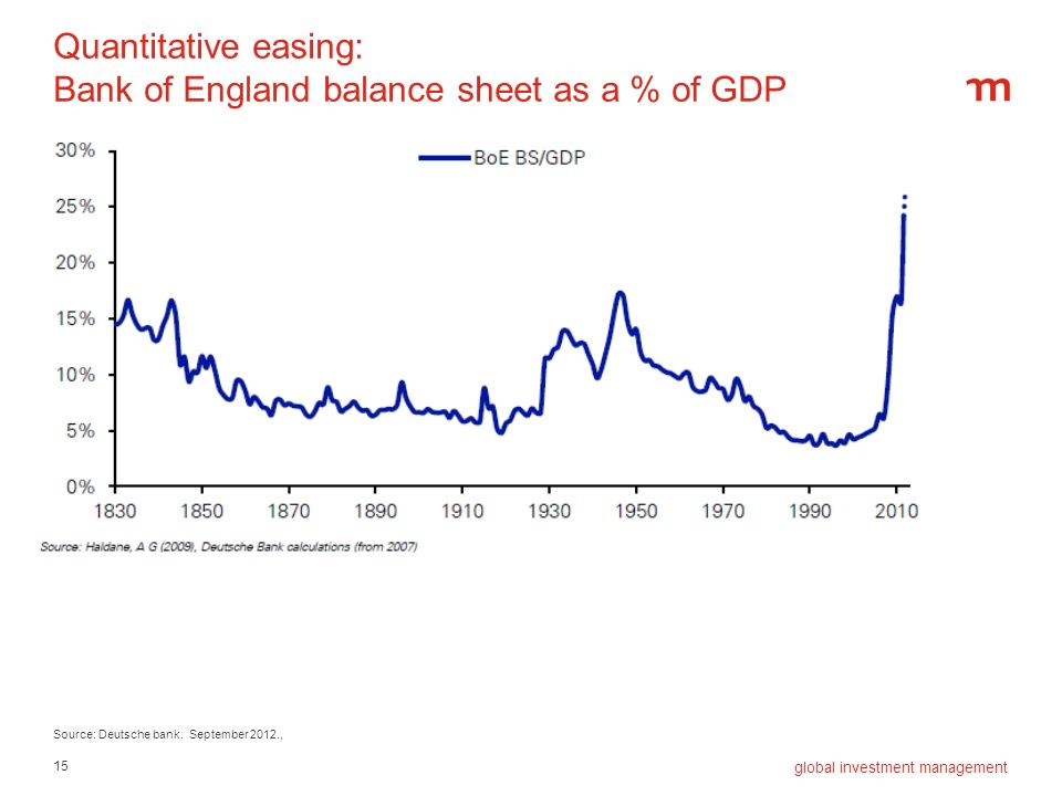 15 global investment management Quantitative easing: Bank of England balance sheet as a % of GDP Source: Deutsche bank. September 2012.,