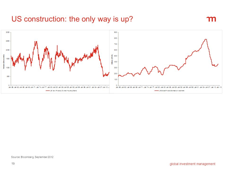 19 global investment management US construction: the only way is up? Source: Bloomberg, September 2012