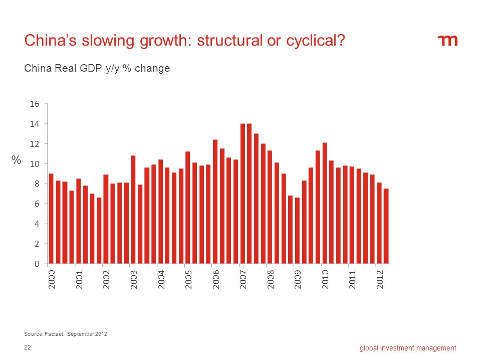 22 global investment management Chinas slowing growth: structural or cyclical? Source: Factset. September 2012. China Real GDP y/y % change %