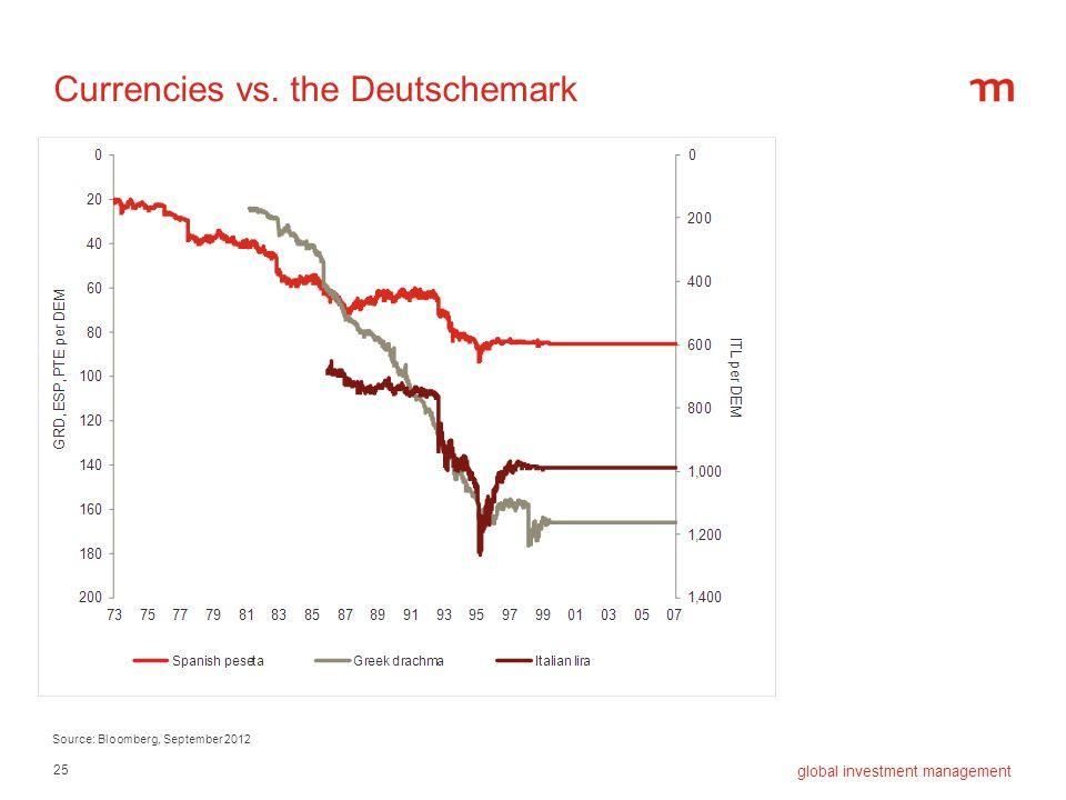 25 global investment management Currencies vs. the Deutschemark Source: Bloomberg, September 2012