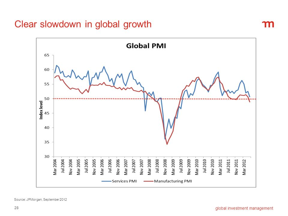 28 global investment management Source: JPMorgan, September 2012 Clear slowdown in global growth