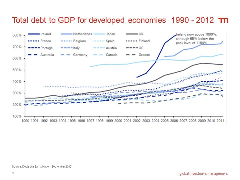 3 global investment management Total debt to GDP for developed economies 1990 - 2012 Source: Deutsche Bank, Haver. September 2012.