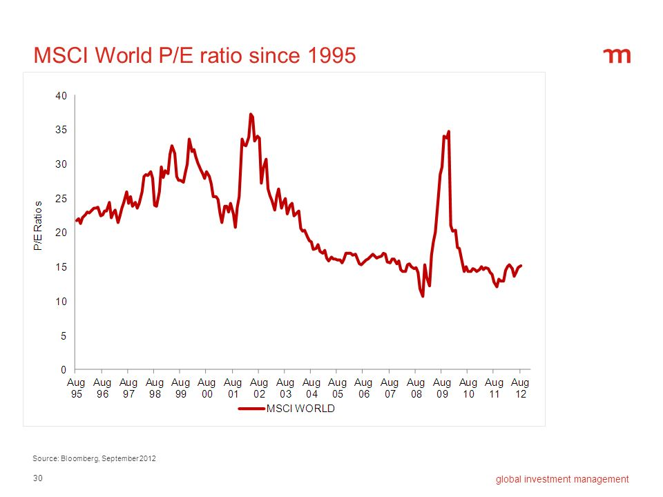 30 global investment management MSCI World P/E ratio since 1995 Source: Bloomberg, September 2012