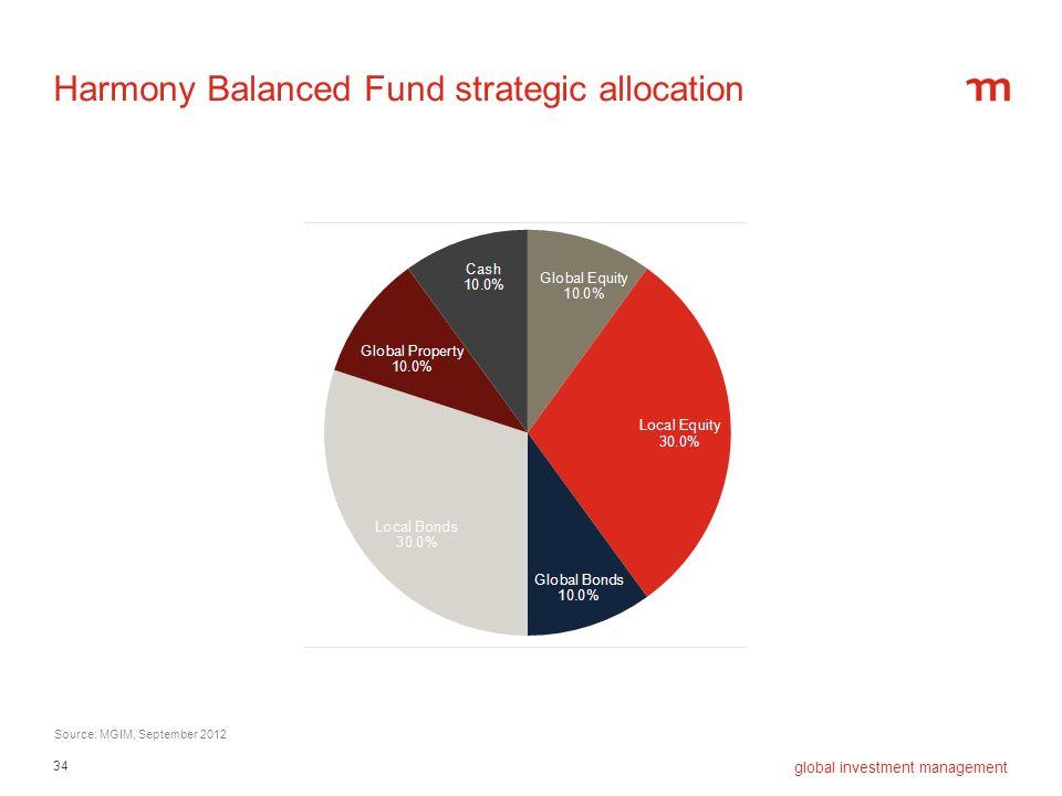34 global investment management Harmony Balanced Fund strategic allocation Source: MGIM, September 2012
