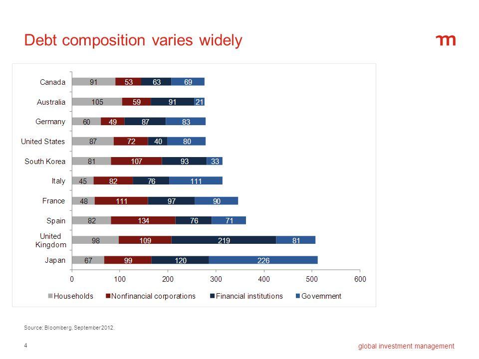 4 global investment management Debt composition varies widely Source: Bloomberg, September 2012.