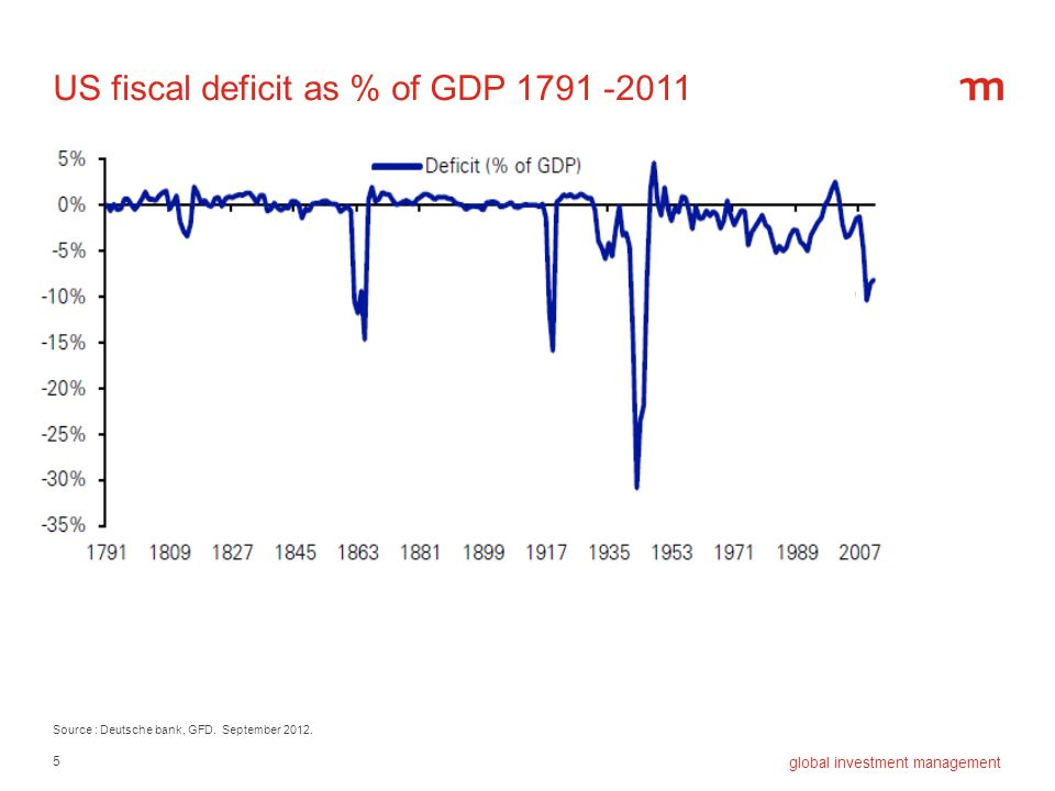5 global investment management US fiscal deficit as % of GDP 1791 -2011 Source : Deutsche bank, GFD. September 2012.