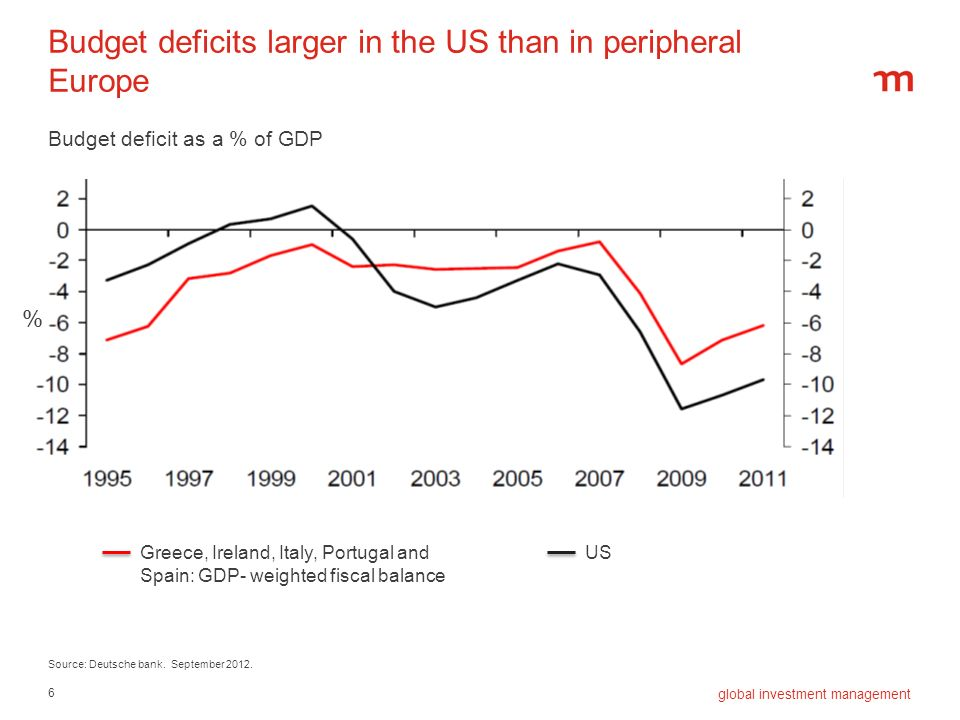 6 global investment management Budget deficits larger in the US than in peripheral Europe Source: Deutsche bank. September 2012. Greece, Ireland, Ital
