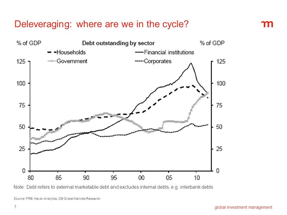 7 global investment management Deleveraging: where are we in the cycle? Note: Debt refers to external marketable debt and excludes internal debts, e.g
