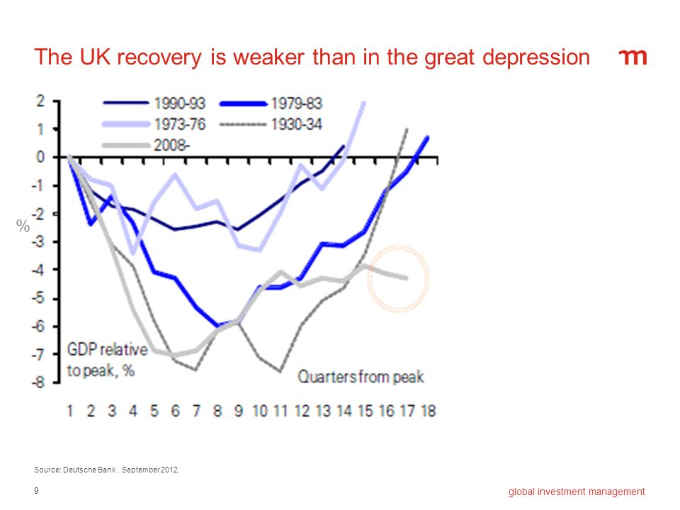 9 global investment management The UK recovery is weaker than in the great depression Source: Deutsche Bank. September 2012. %