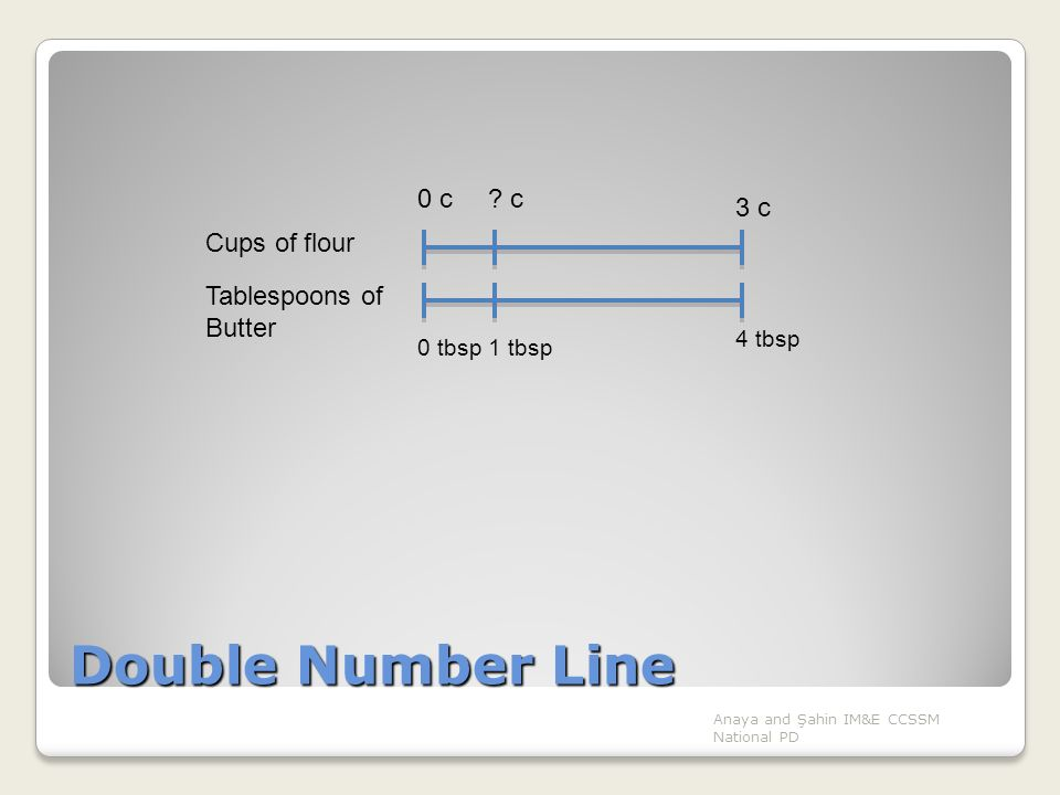 Double Number Line Anaya and Şahin IM&E CCSSM National PD 3 c Cups of flour Tablespoons of Butter 0 tbsp 4 tbsp 0 c 1 tbsp ? c