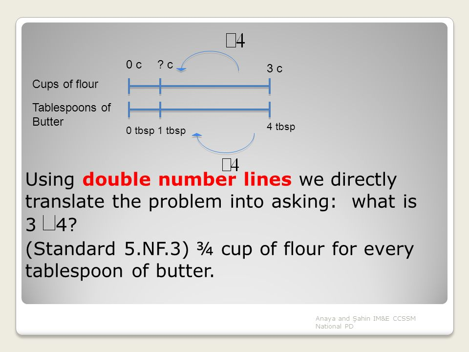 Using double number lines we directly translate the problem into asking: what is 3 4? (Standard 5.NF.3) ¾ cup of flour for every tablespoon of butter.