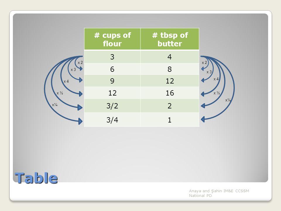Tape diagram representation (6.RP.3a) Anaya and Şahin IM&E CCSSM National PD 1 cup of flour ¾ cups of flour 1 tbsp of butter requires ¾ cup of flour ¼ cup of flour