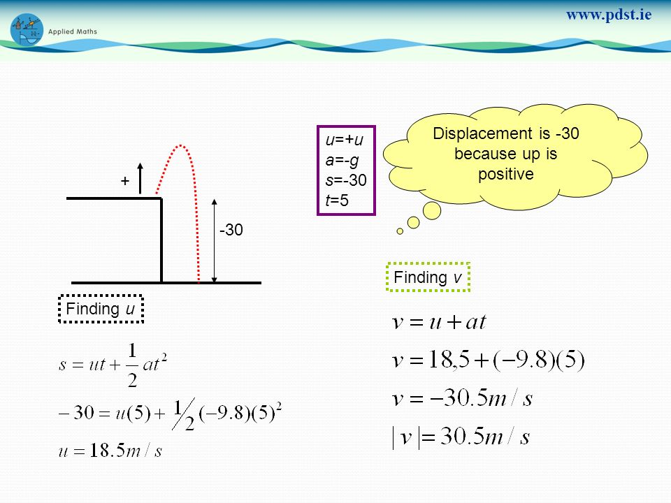 www.pdst.ie + -30 u=+u a=-g s=-30 t=5 Finding u Finding v Displacement is -30 because up is positive