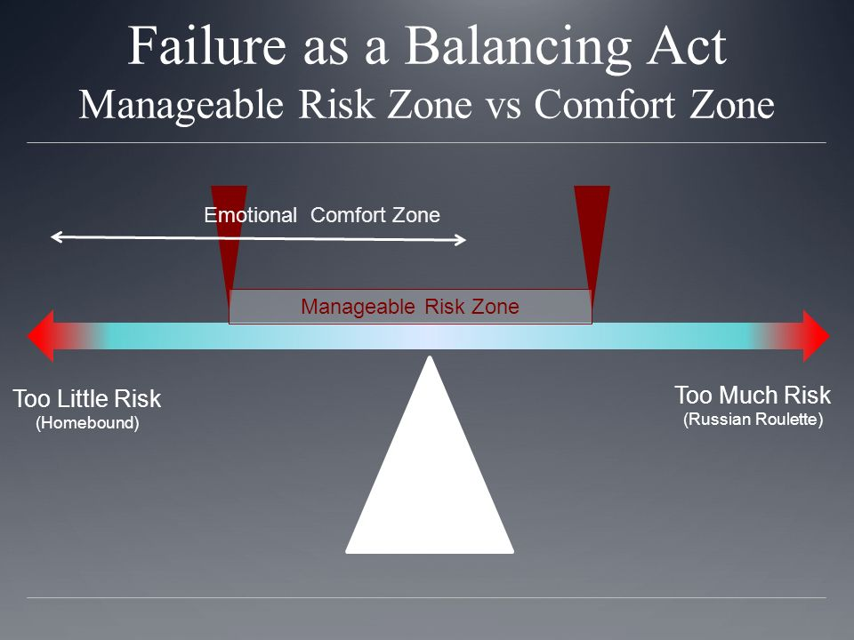 Failure as a Balancing Act Manageable Risk Zone vs Comfort Zone Too Much Risk (Russian Roulette) Too Little Risk (Homebound) Manageable Risk Zone Emotional Comfort Zone