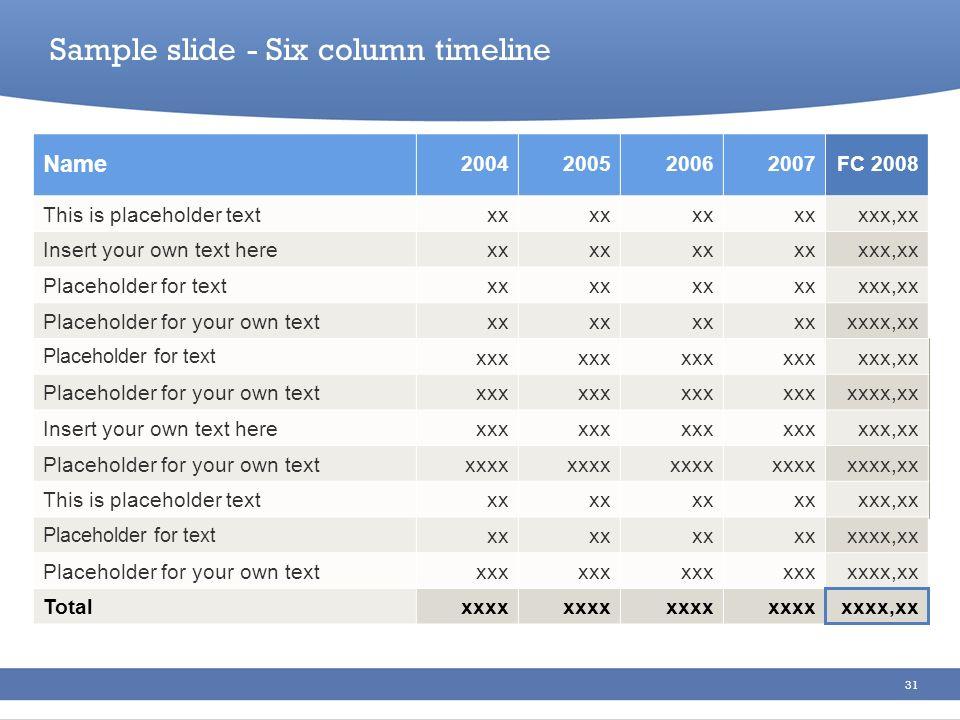 31 Sample slide - Six column timeline Name 2004200520062007FC 2008 This is placeholder textxx xxx,xx Insert your own text herexx xxx,xx Placeholder fo