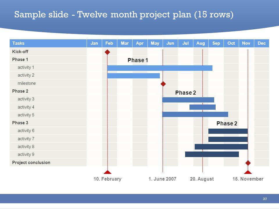 37 Sample slide - Twelve month project plan (15 rows) TasksJanFebMarAprMayJunJulAugSepOctNovDec Kick-off Phase 1 activity 1 activity 2 milestone Phase